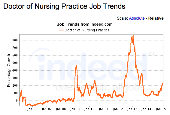 DNP Job Growth